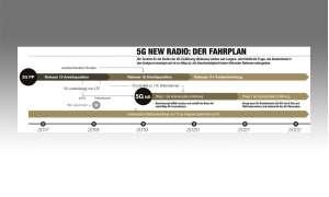 Der 5G Fahrplan