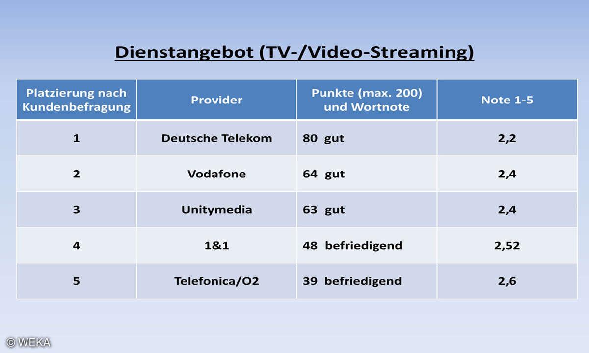Kundenbarometer Internet Provider 2018: Dienstangebot (TV-/Video-Streaming)