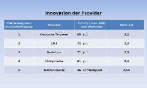 Kundenbarometer Internet Provider 2018: Innovation der Provider