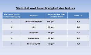 Kundenbarometer Internet Provider 2018: Netzstabilität und -zuverlässigkeit