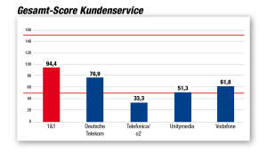 Kundenbarometer Internet Provider 2018: Gesamt-Score-Kundenservice