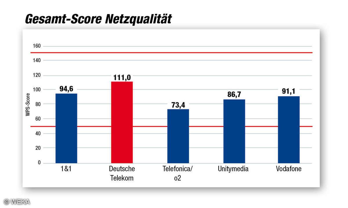 Kundenbarometer Internet Provider 2018: Gesamt-Score-Netzqualität