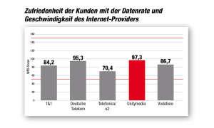 Kundenbarometer Internet Provider 2018: Datenrate und Geschwindigkeit