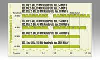 WLAN-Wissen: Frequenzen und Standards