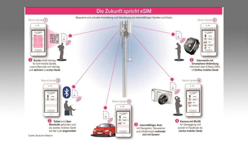 Telekom Neue Sim Karte.Esim Das Müssen Sie Wissen Connect