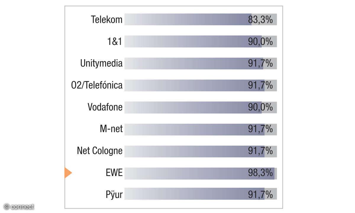 EWE Festnetztest 2018