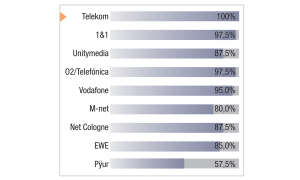 Testergebnis Festnetztest 2018 - Telekom