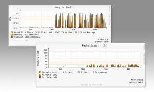 Festnetztest zafaco Monitoring