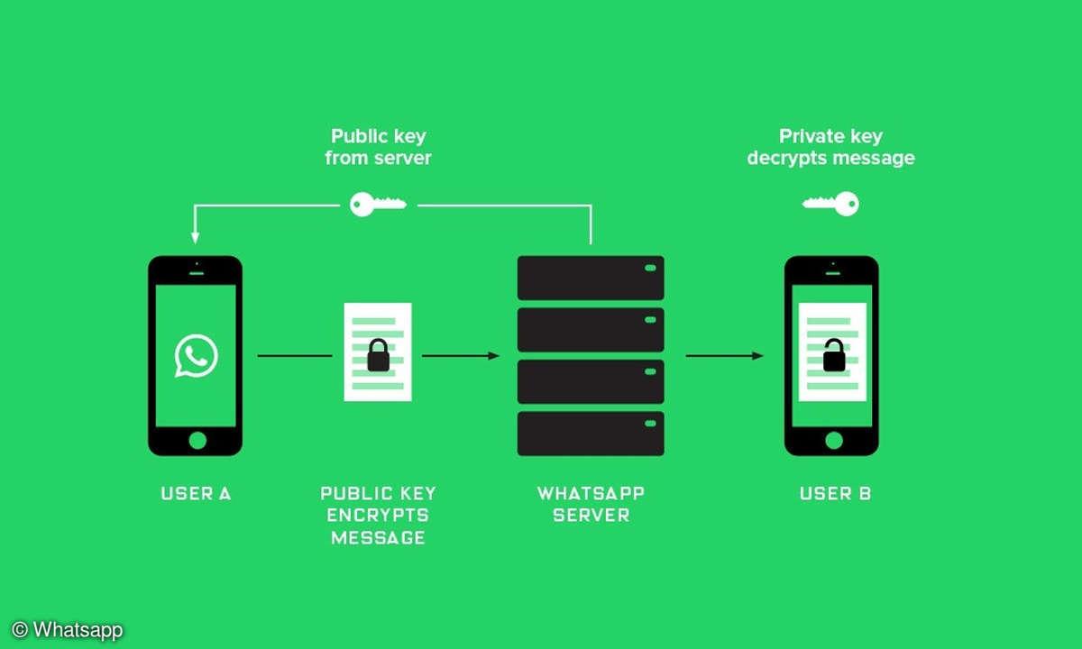 Signal-Verschlüsselung bei WhatsApp