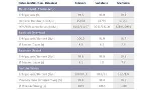 Netztest Regional - Mobilfunkreport München