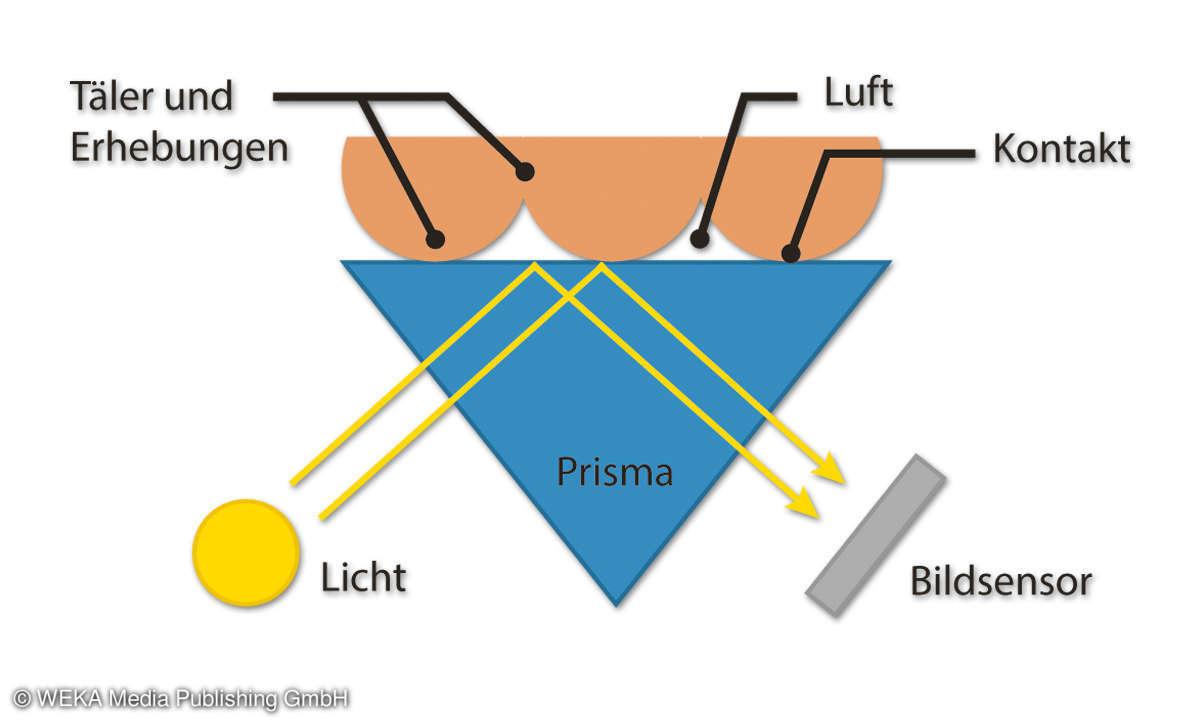 Fingerprintsensoren - Optischer Sensor