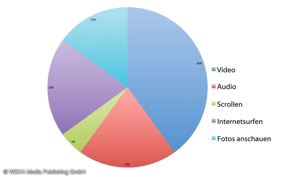 Diagramm Smartphone Nutzungsverhalten