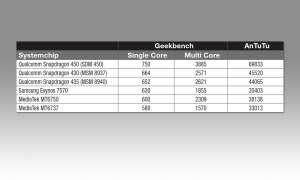 Smartphone-Systemchips im Vergleich - Standardklasse