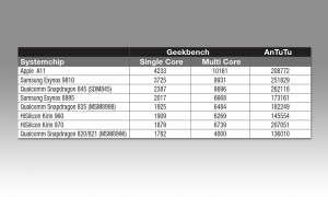 Smartphone-Systemchips im Vergleich - Topklasse
