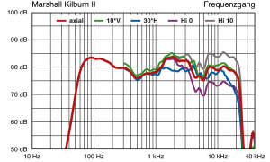 Marshall Kilburn II Frequenzgang