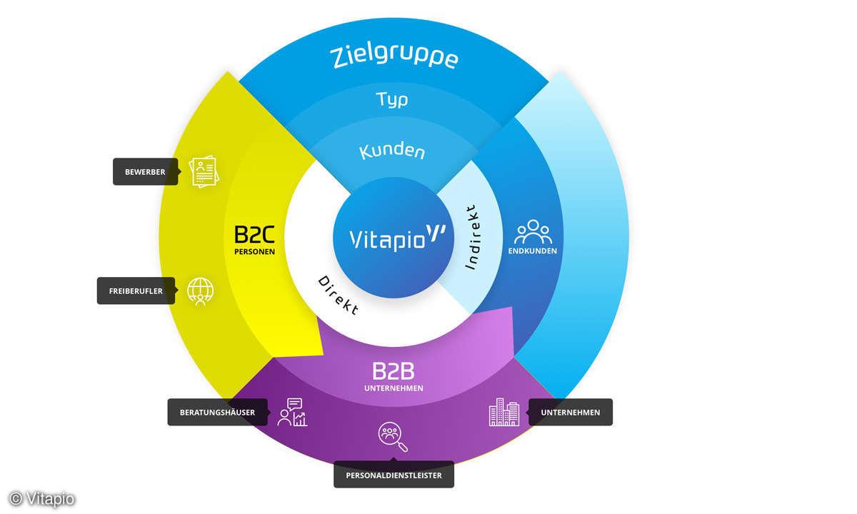Vitapio Zielgruppenübersicht