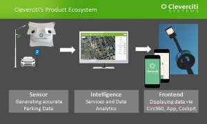 Cleverciti Product Ecosystem