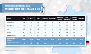 Kundenbarometer 2018: Mobilfunk Deutschland