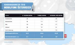 Kundenbarometer 2018: Mobilfunk Österreich