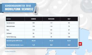 Kundenbarometer 2018: Mobilfunk Schweiz