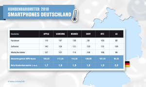 Kundenbarometer 2018: Smartphones Deutschland