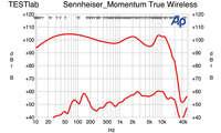 Frequenzgang Sennheiser Momentum True Wireless