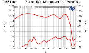 Frequenzgang Sennheiser Momentum True Wireless