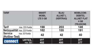 Mobilfunk-Discounter: Hier sind die drei besten Tarife für Normalnutzer