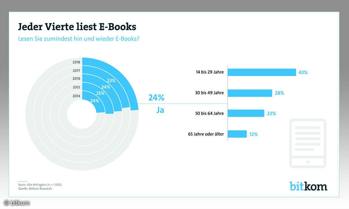 E-Book-Studie