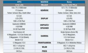Xperia XA2 Plus und HTC U12 Life im Vergleich - Tabelle