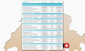 Netztest 2019 Schweiz: Daten Großstädte Drivetest