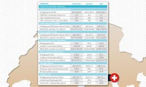 Netztest 2019 Schweiz: Daten Großstädte Walktest
