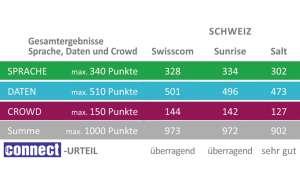 Netztest Schweiz 2019  - Gesamtergebnis