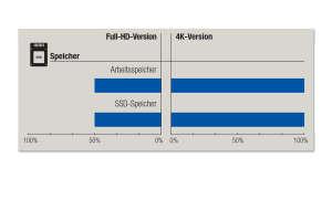 Dell XPS 15 2-in-1 (9575): Full-HD vs 4K - Speicher
