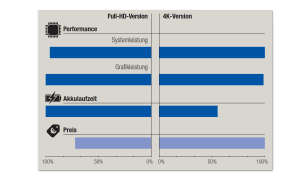 Dell XPS 15 2-in-1 (9575): Full-HD vs 4K - Performance, Akku und Preis