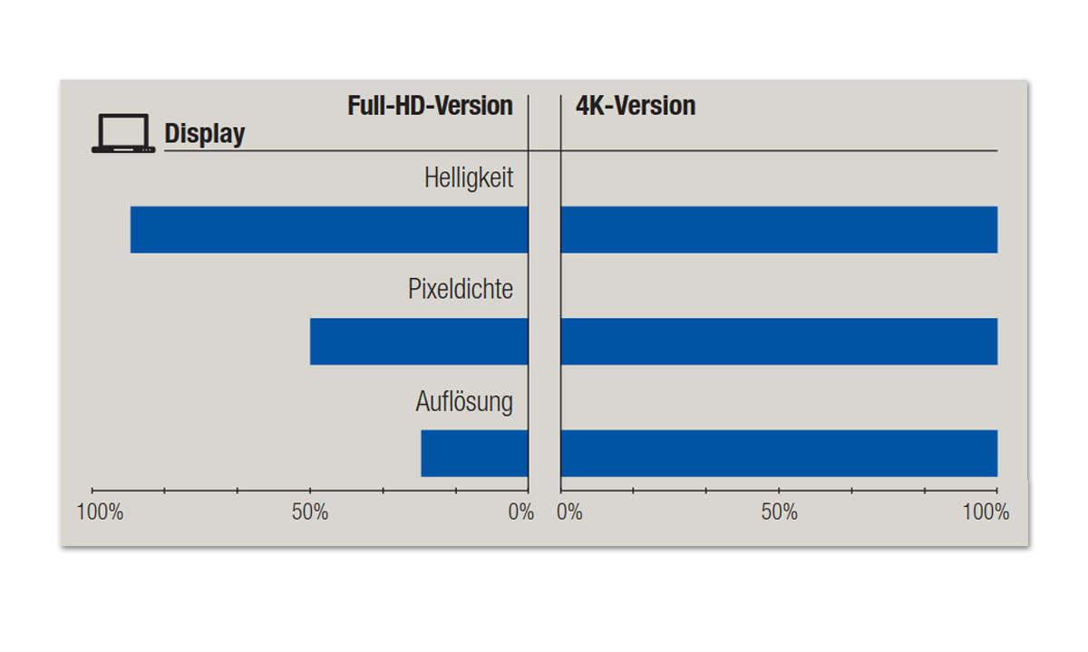 Dell XPS 15 2-in-1 (9575): Full-HD vs 4K - Display