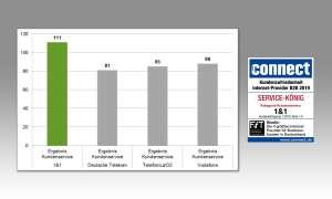 Rubrik Kundenservice: Kundenzufriedenheit Gesamtscore