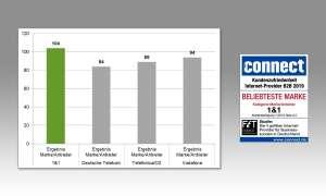 Rubrik Marke/Anbieter: Kundenzufriedenheit Gesamtscore
