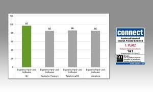 Rubrik Hard- und Software: Kundenzufriedenheit Gesamtscore