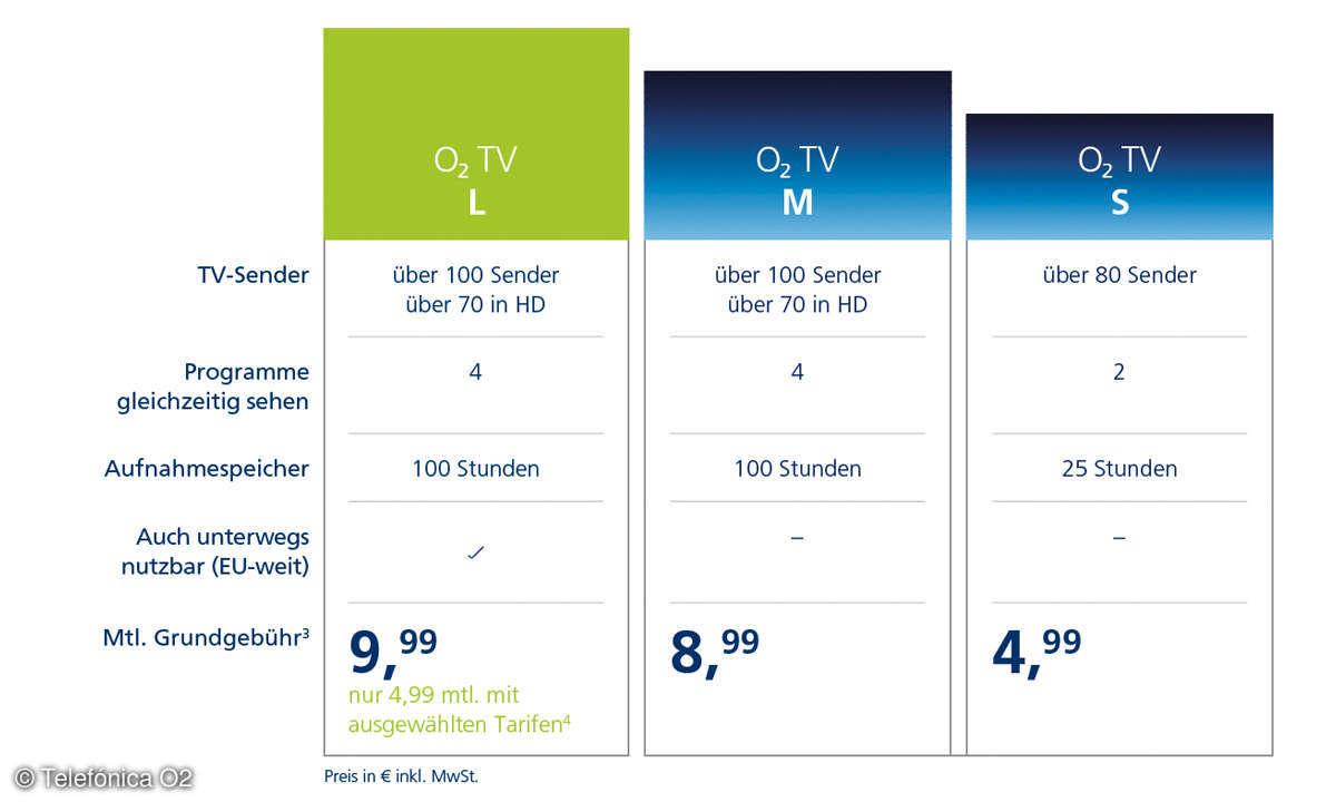O2 TV Tarife