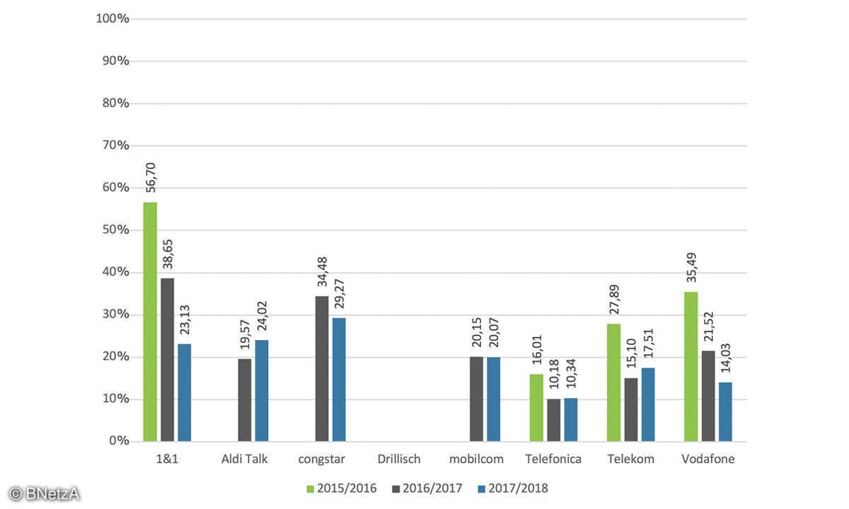 Der Breitband-Report - Upload Mobilfunk