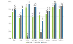 Der Breitband-Report - Upload Festnetz