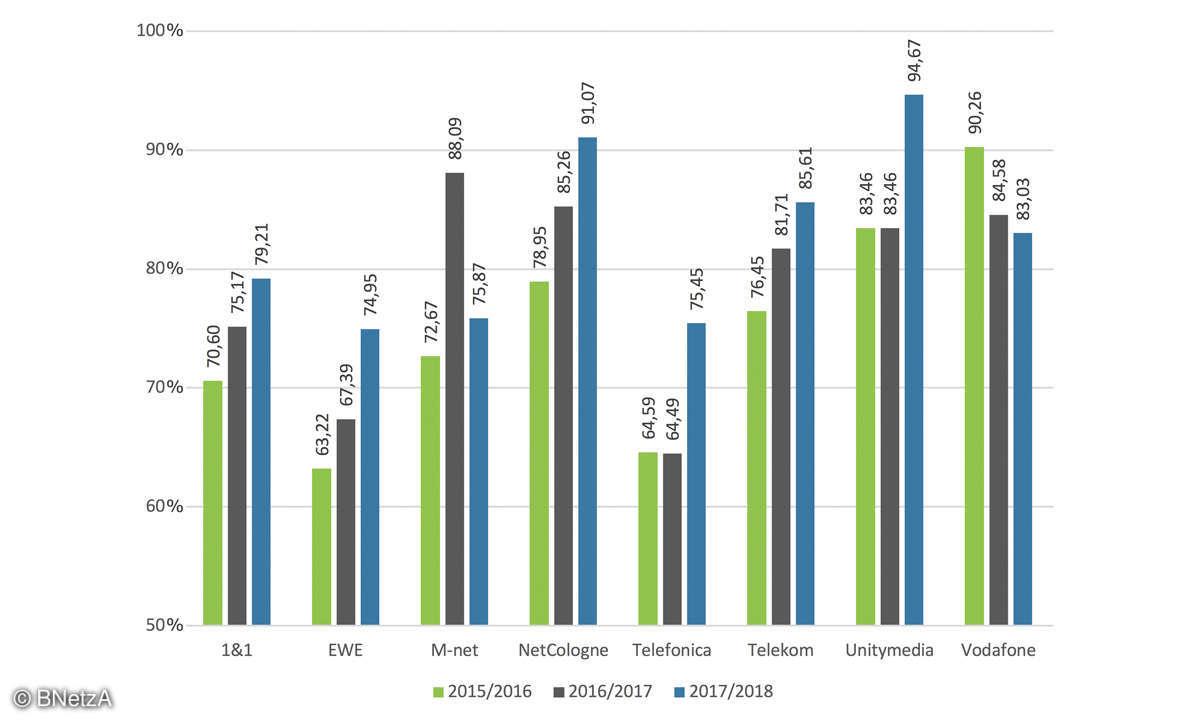 Der Breitband-Report - Download Festnetz