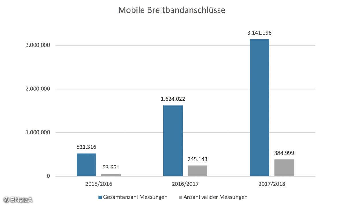 Der Breitband-Report - Mobile Breisbandanschlüsse