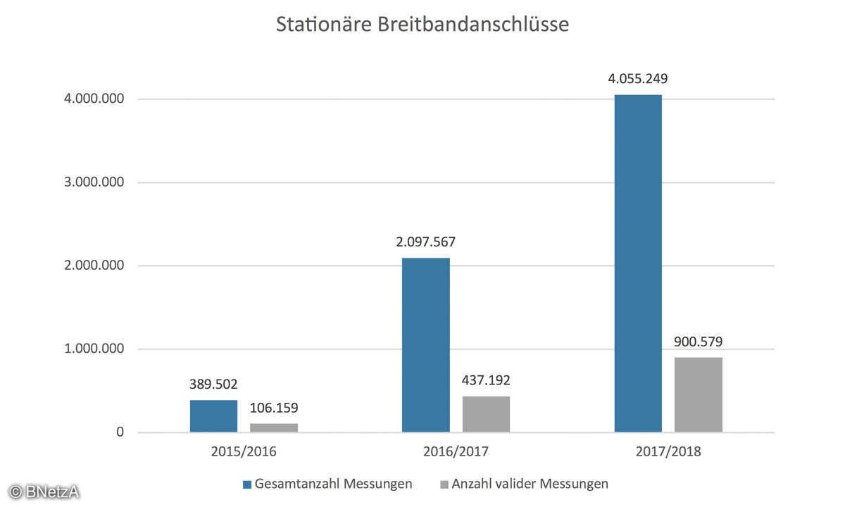 Der Breitband-Report - Stationäre Breitbandanschlüsse