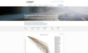 Der Breitband-Report - Interaktive Aufbereitungen