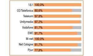 Festnetztest 2019 connect - Highspeed Internet