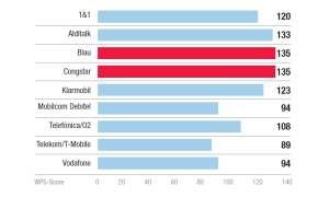 Kundenbarometer 2019 Kategorie Tarif