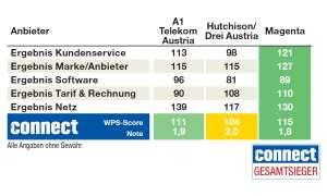 Kundenbarometer Mobilfunk Österreich 2019