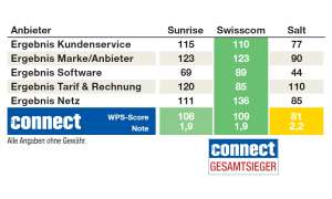 Kundenbarometer Mobilfunk Schweiz 2019